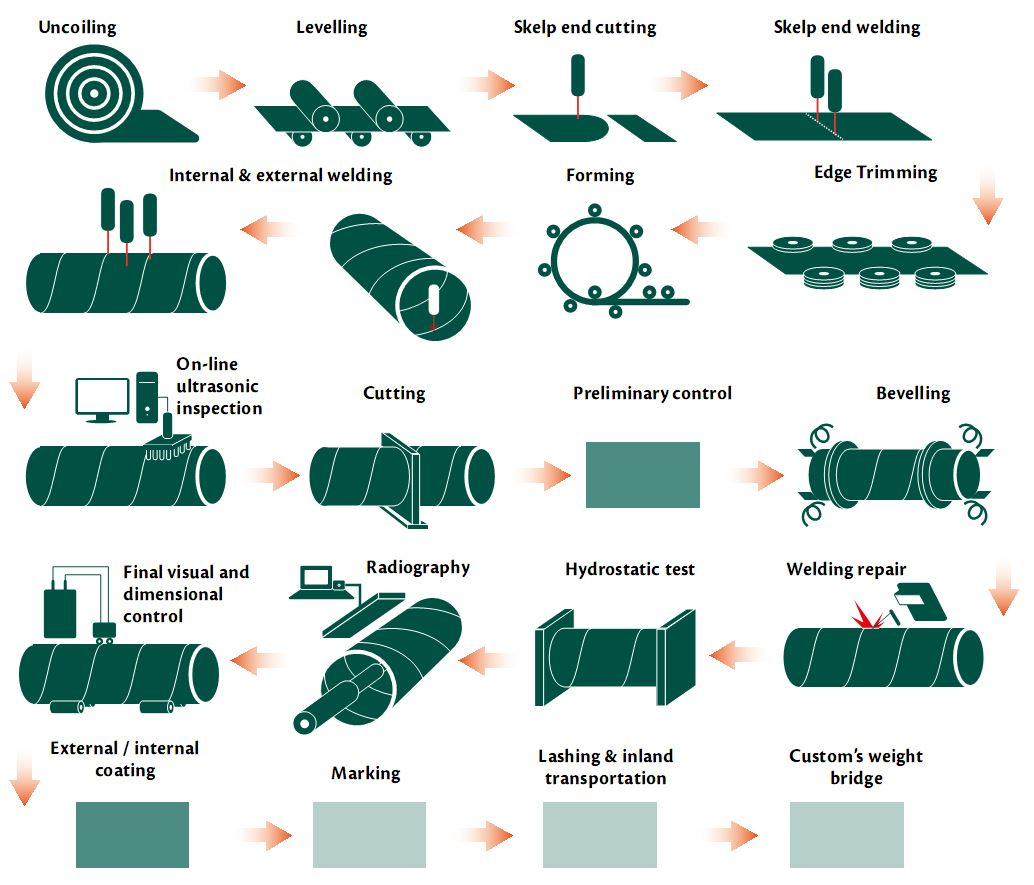 Production flow chart spirally welded steel pipesspiral pipes production flow chart nvjuhfo Choice Image